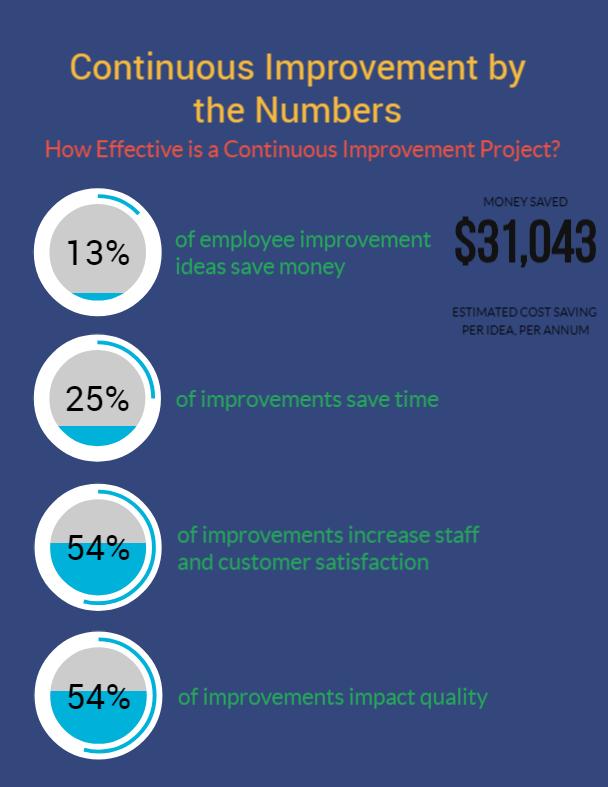 Continuous Improvement Infographic