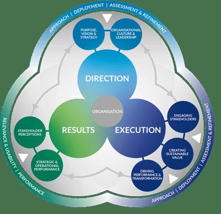 EFQM model image