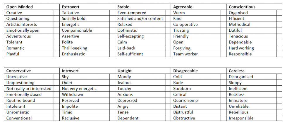 Personality Wheel, table (1)