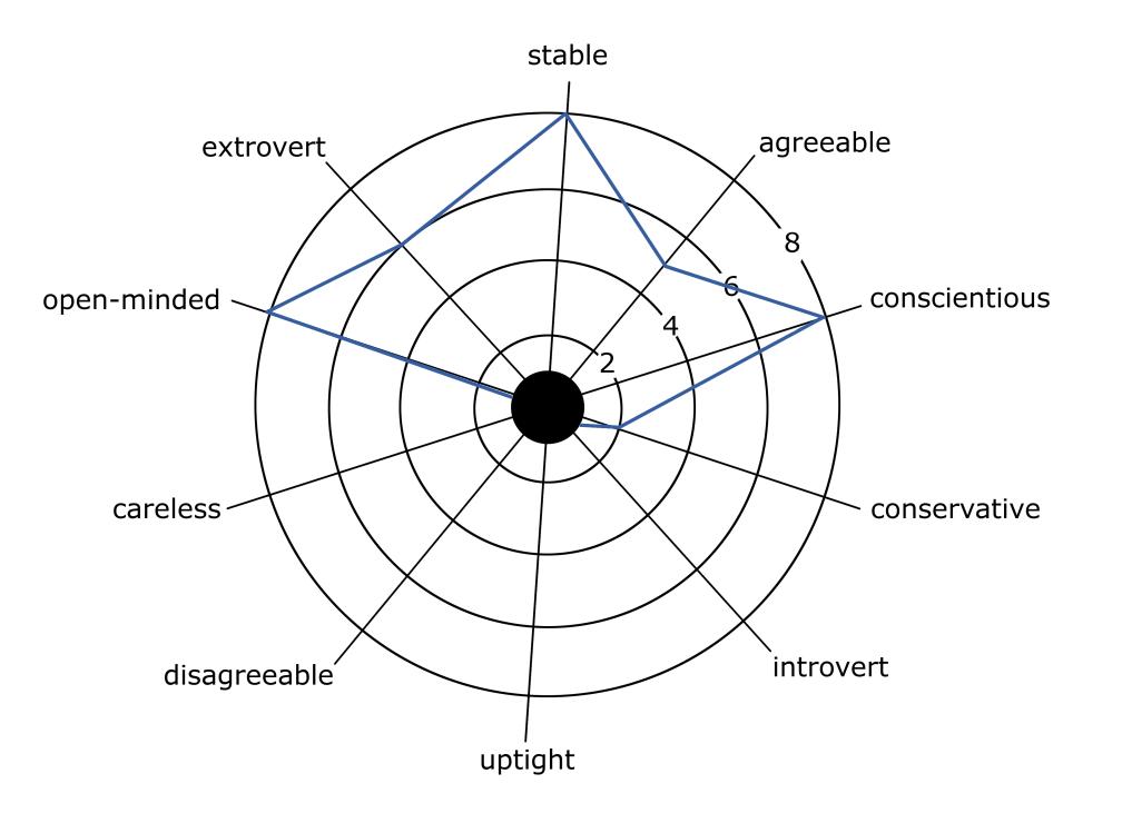 Personality Wheel
