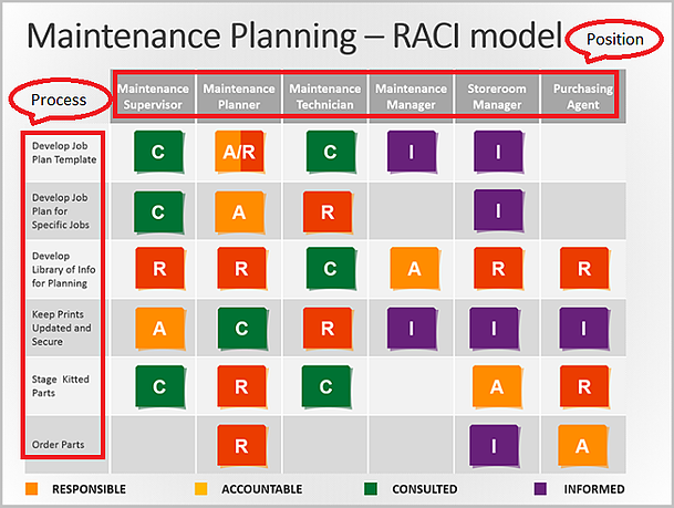 Using a raci matrix template for business process improvement for Accountable plan template