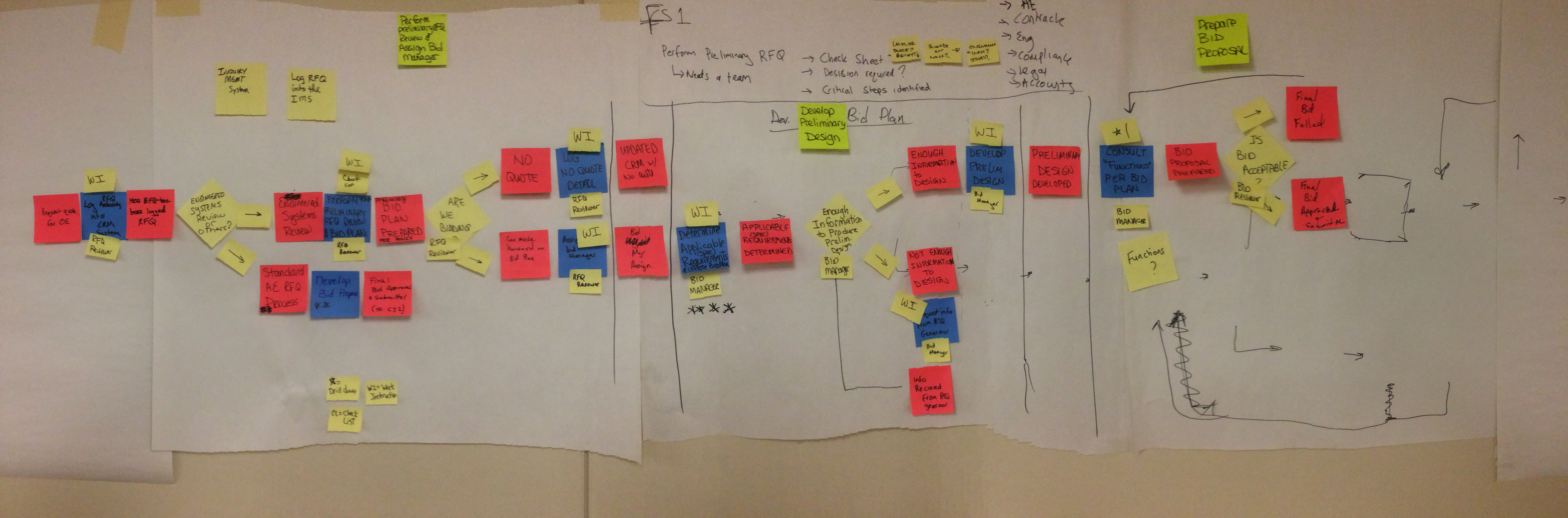 7 Process Mapping Skills You Need to Be Successful
