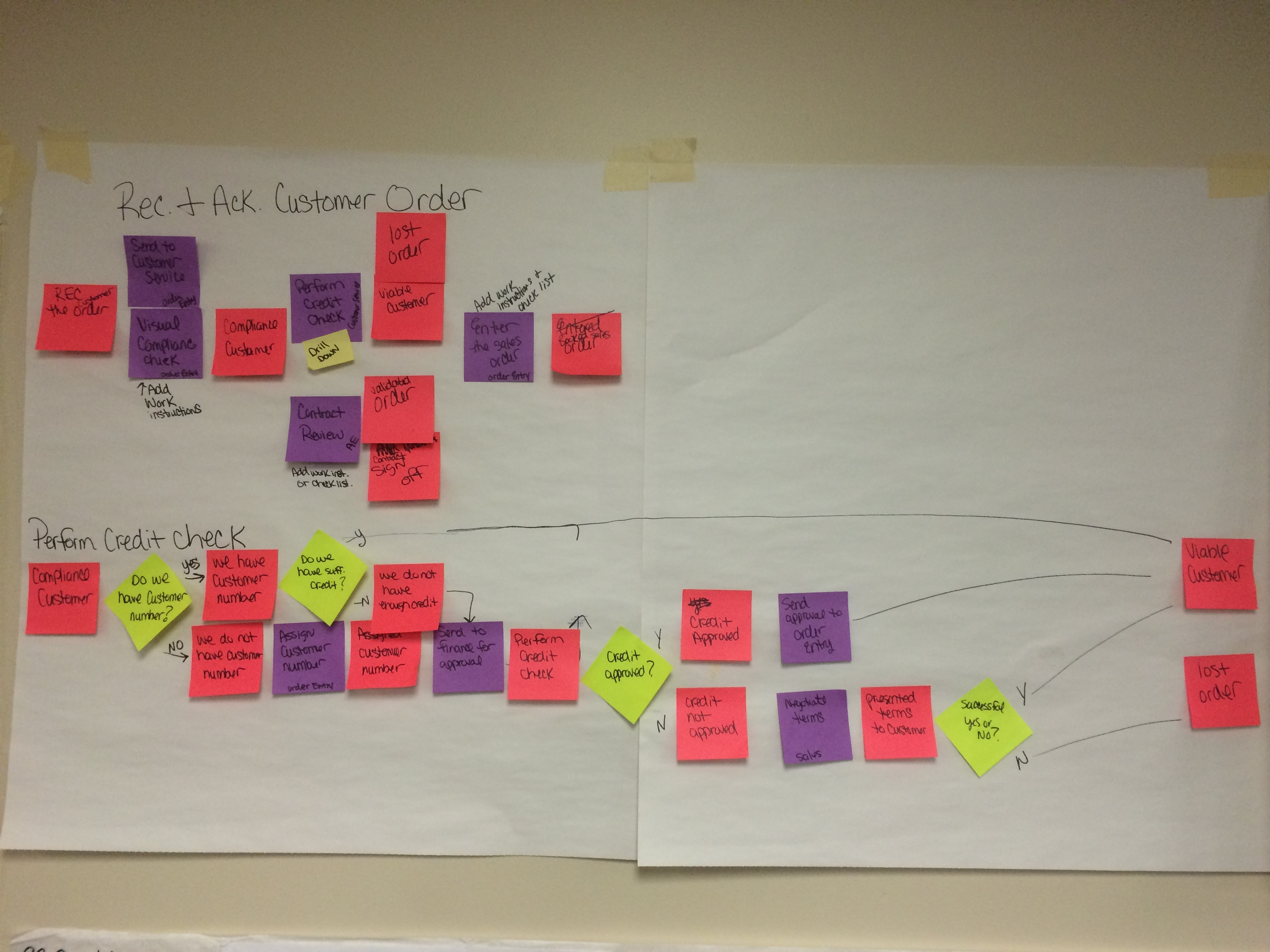 Process mapping on paper
