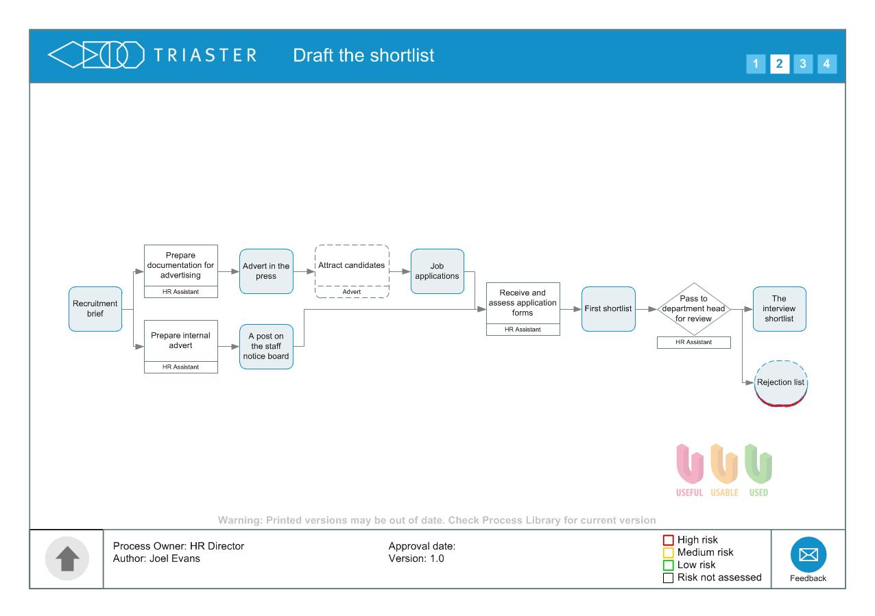 Process map Draft the shortlist