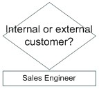 Internal_or_external_customer.jpg