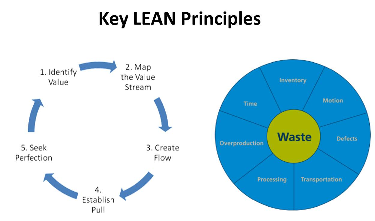 Lean-six-sigma-LEAN-Principles.jpg
