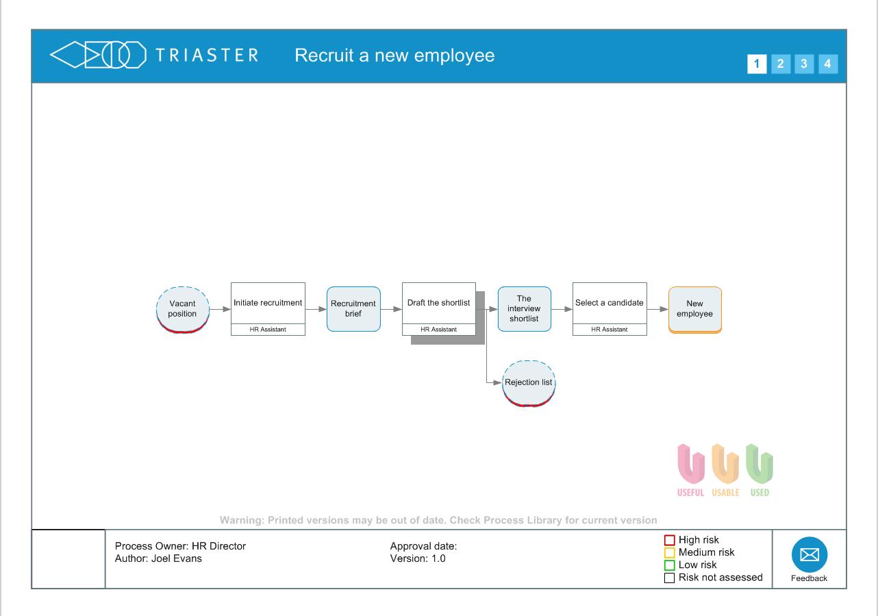 Process map Recruit a new employee