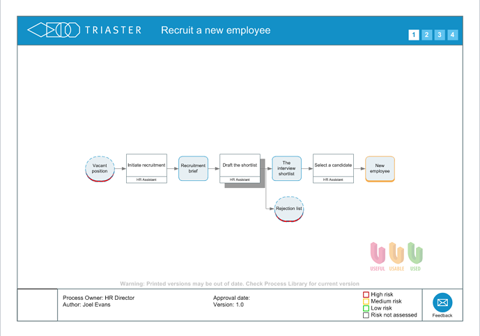 Process map Recruit a new employee