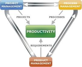 improve business processes triaster 10.jpg