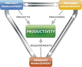 improve business processes triaster 10.jpg