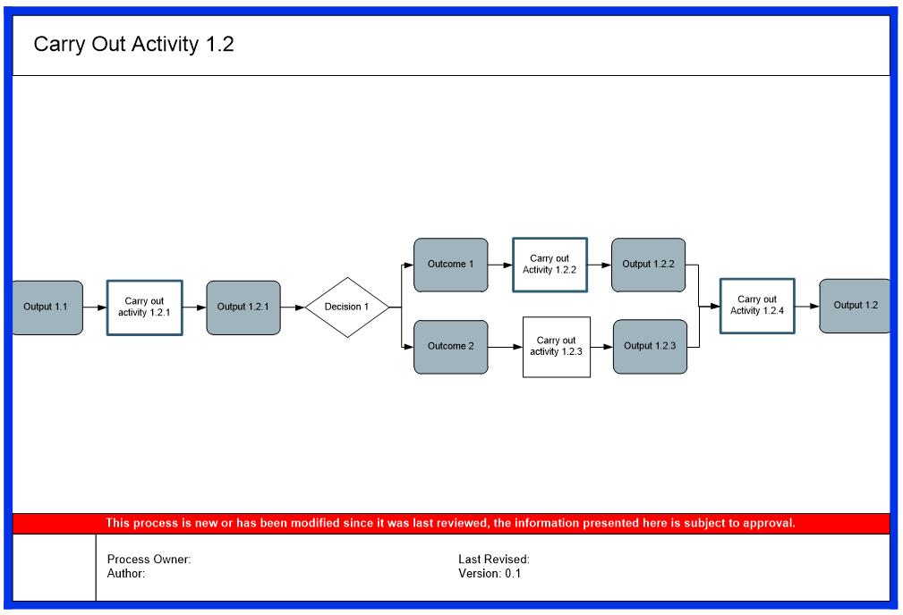 process map 3 triaster-1