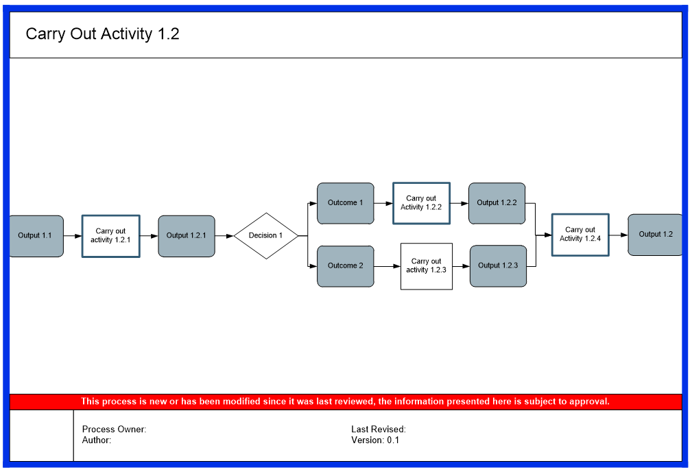 process map 3 triaster-1
