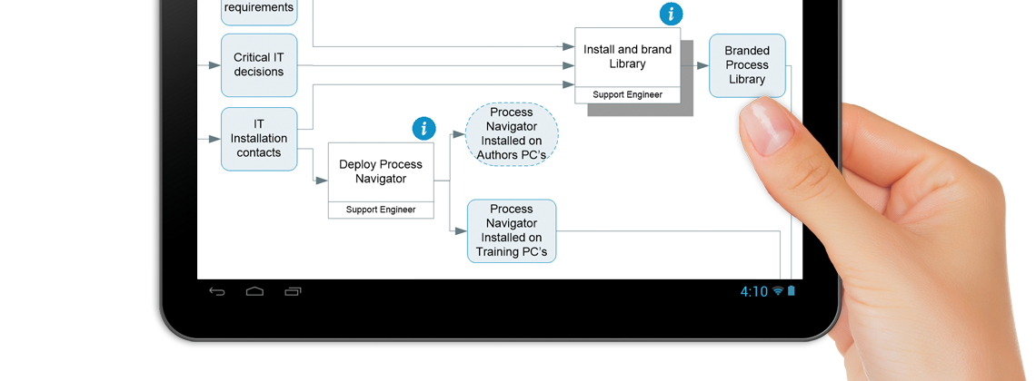 process mapping triaster