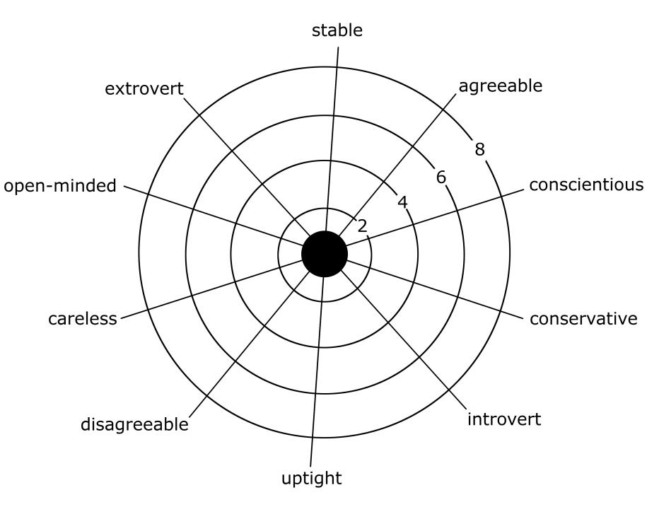 personality wheel blank