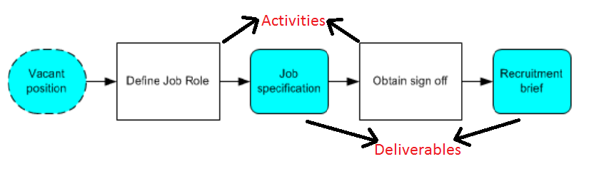 process map 1