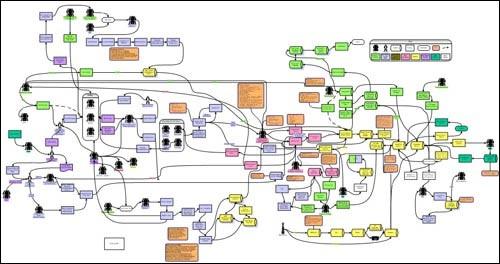 Complex_process_map
