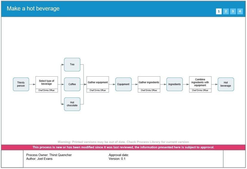 process approach 1-1