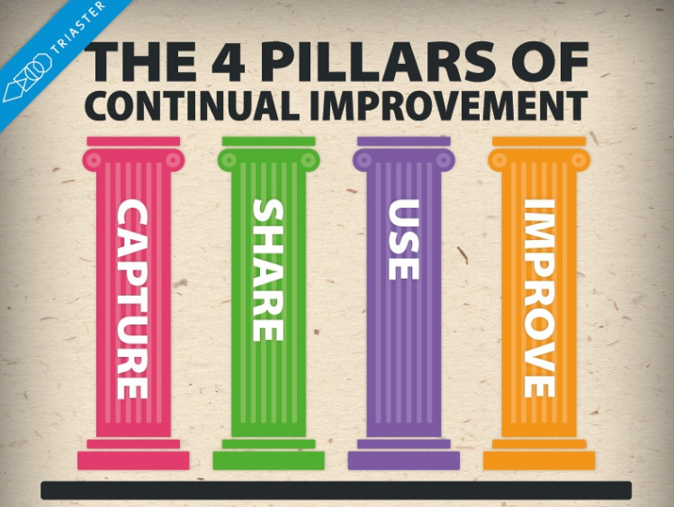The 4 Essential Pillars of Business Continual Improvement [Infographic]