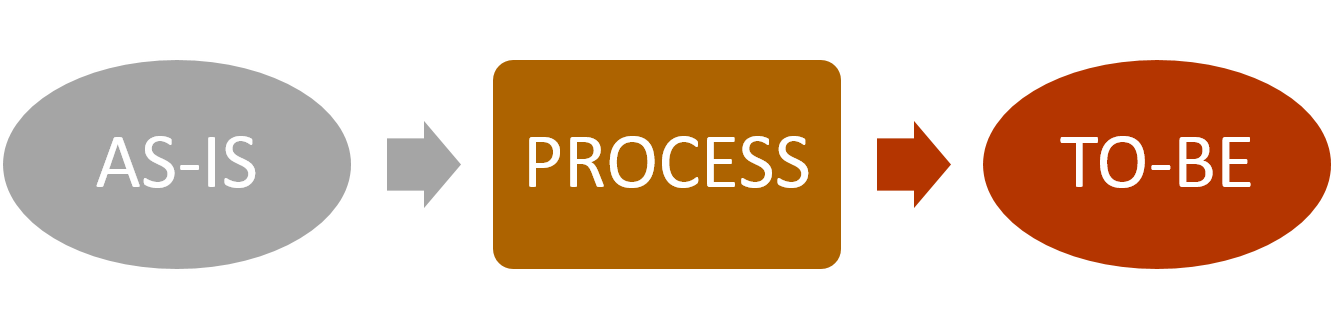 As Is To Be: The Essential Business Model for Process Improvement