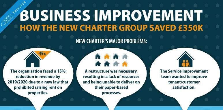 How this Successful Process Improvement Example Resulted in £350k Savings [Infographic]