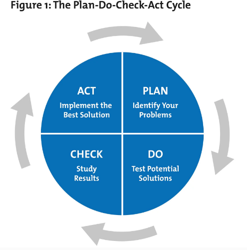 Plan-Do-Check-Act Model: The Deming Wheel for Process Planning