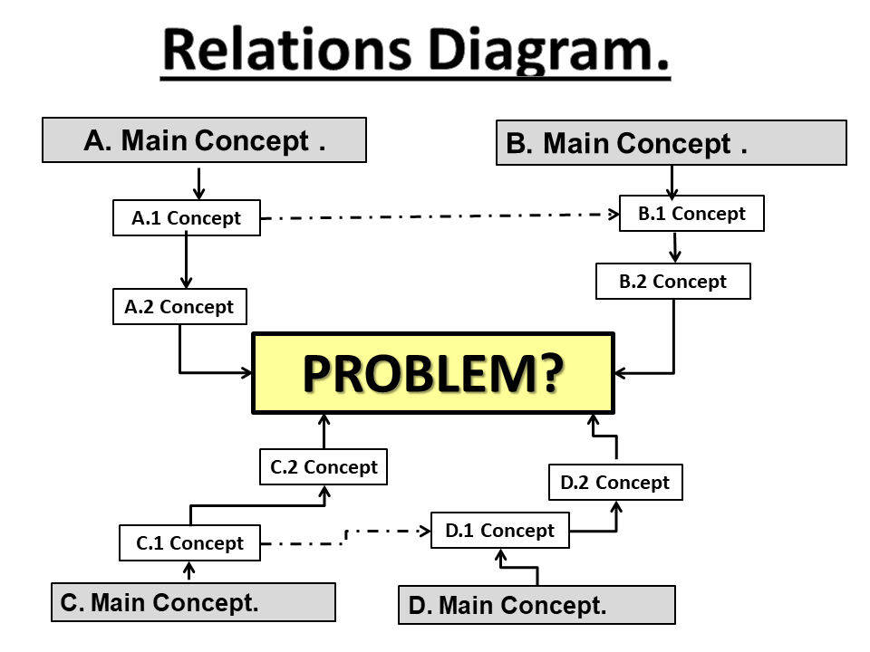 8 Innovative Problem Solving Steps to Organisational Effectiveness