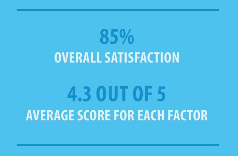 Triaster Business Process Management Review: Customer Satisfaction Survey