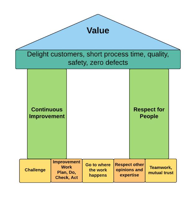 How do Universities Approach Process Improvement?