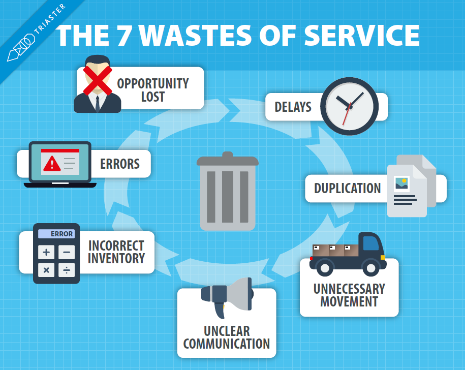 The 7 Wastes of Service That Are Killing Business Efficiency