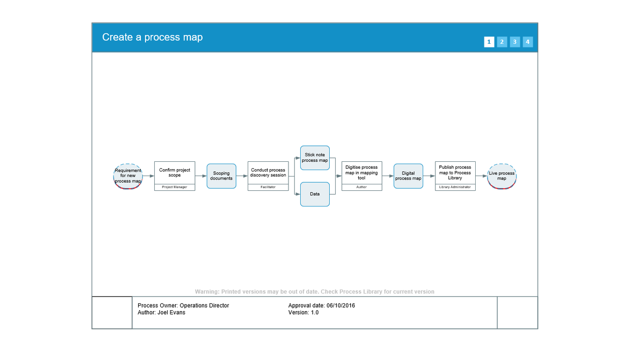 How To Process Map Using Triaster Software