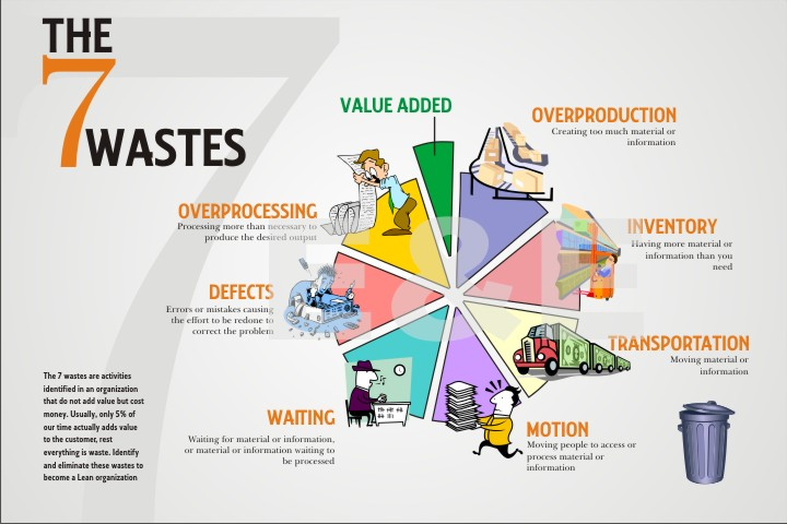 What are the 7 Wastes That are Killing Business Efficiency?