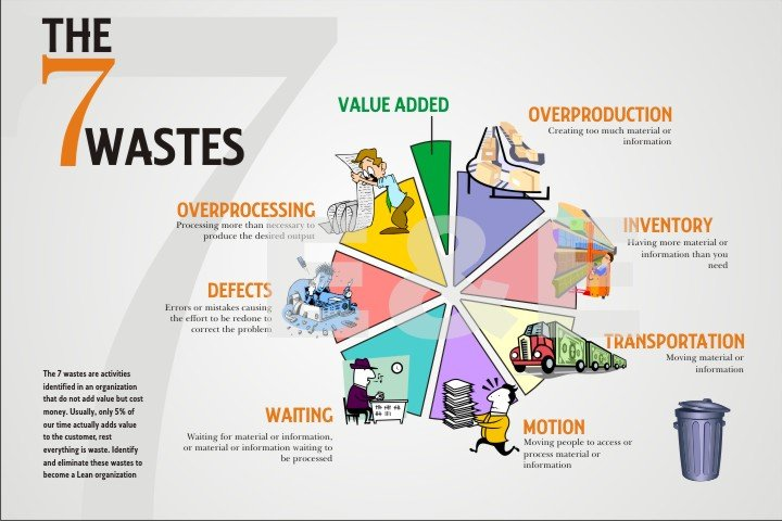 The 7 Wastes Killing Efficiency: How to Identify Your Wasteful Processes