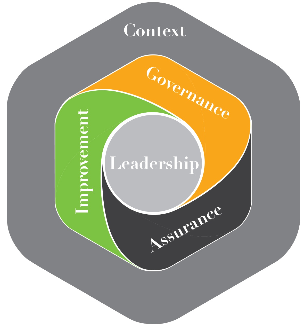 The Importance of Context and Leadership to Improving Quality