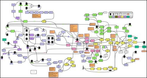 How to Avoid a Complex Business Process Management (BPM) System
