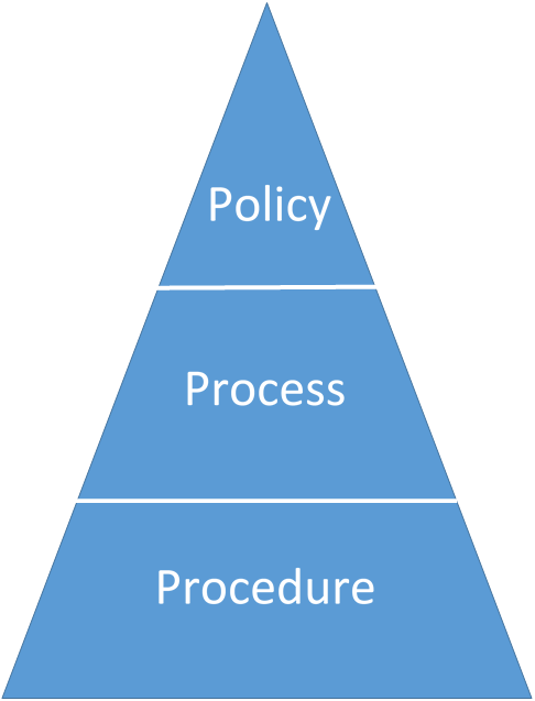 Policy vs Process vs Procedure: What's the Difference?