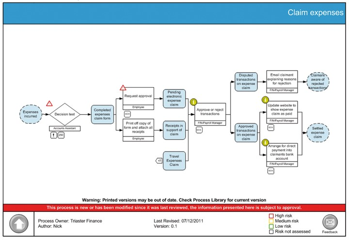 Reconciling Sarbanes Oxley Compliance And Process Improvement