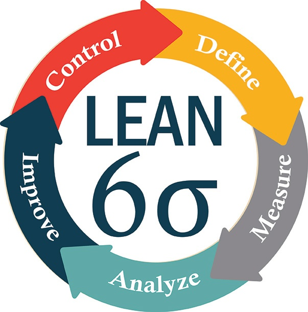 What is Lean Six Sigma? Tools for Process Improvement