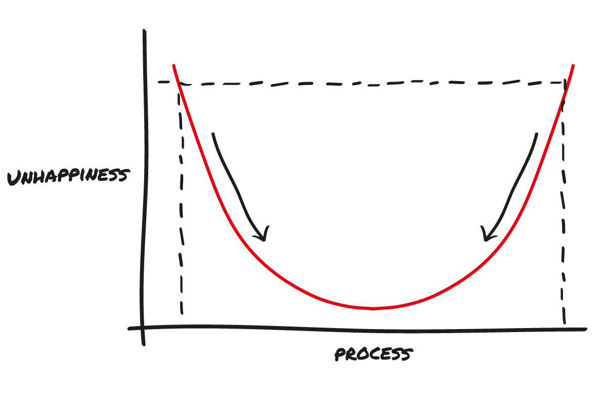 The 3 Bears Approach to Process Management: Too Hot, Too Cold & Just Right