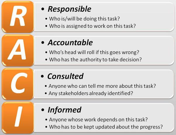 raci matrix responsible accountablepng