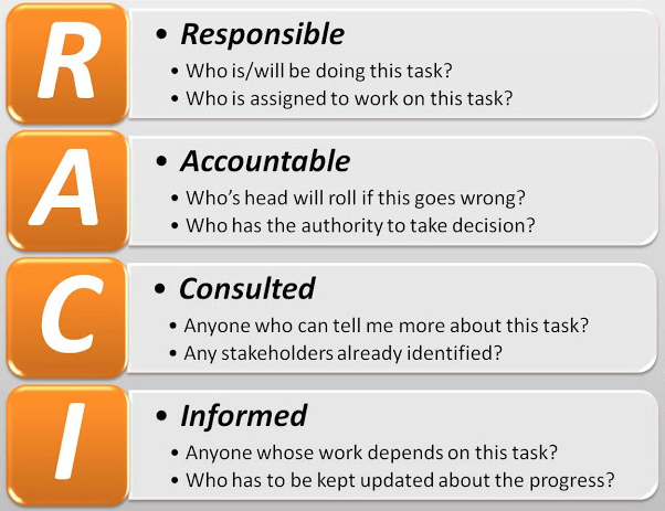 How to use your triaster business process management bpm system to raci matrix responsible accountableg ccuart Gallery