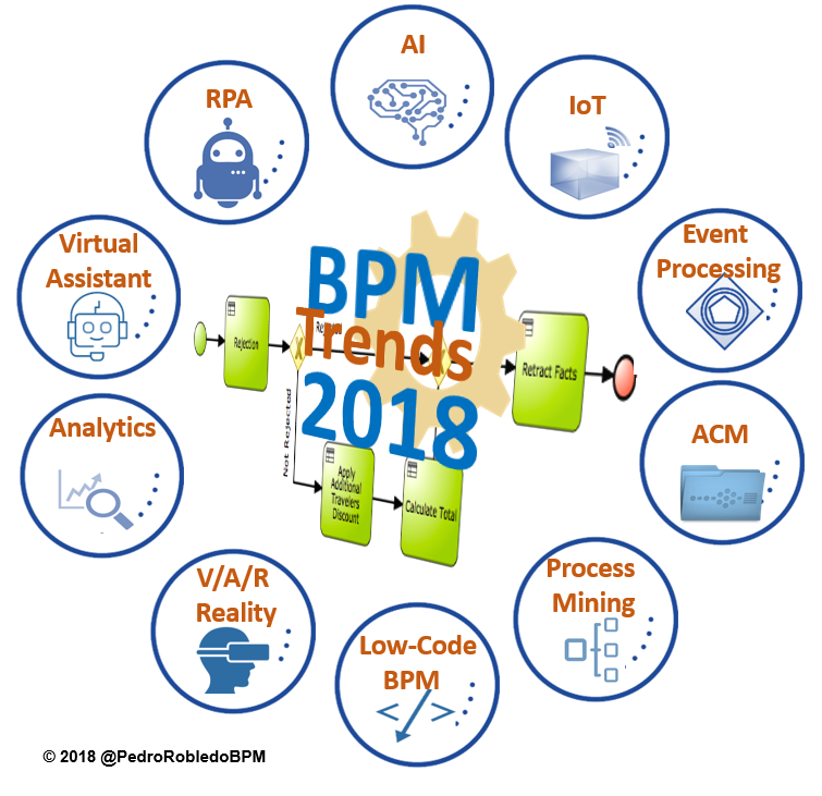 BPM 2018: Top 10 BPM Industry Trends This Year