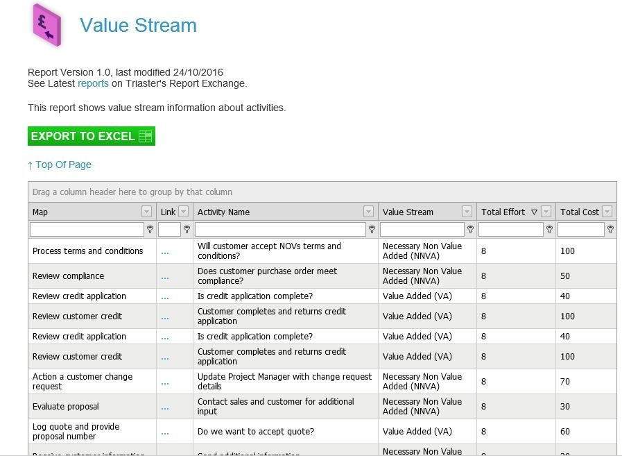 How to Implement Value Stream Mapping Software in a BPM System
