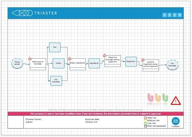 How To Process Map For Free with Process Navigator