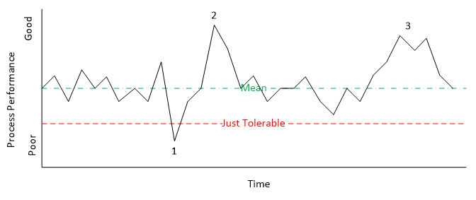 The Problem With Six Sigma: Not Accounting for Variability